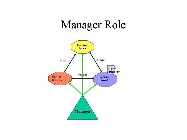 the role of a manager This article throws light upon the top ten roles of a personnel manager in an organisation the roles are: 1 advisory role 2 counselling role 3.