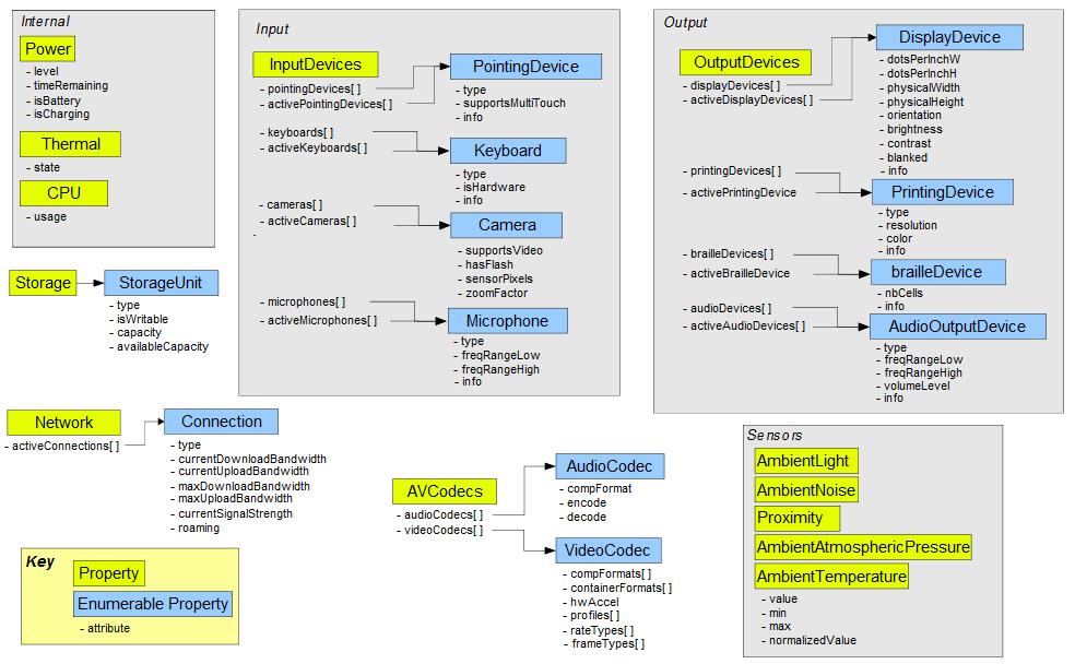 Grobe Übersicht über Device–APIs von http://dev.w3.org/2009/dap/system-info/#system-properties